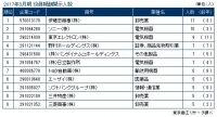 2017年3月期決算 上場企業「役員報酬1億円以上開示企業」調査(6月27日17時現在)
