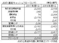 ジャパンディスプレイ、2018年3月期は1,700億円の特別損失計上へ