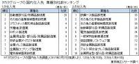 タカタ(株)の民事再生法申請から3カ月
