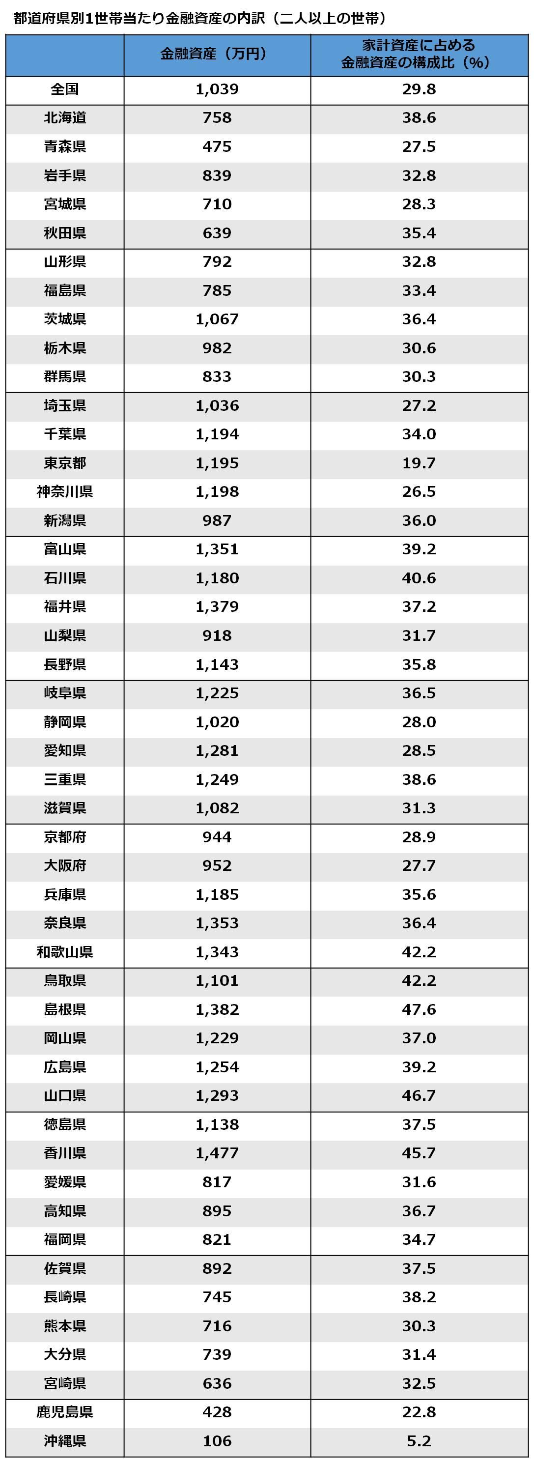 都道府県別1世帯当たりの金融資産の内訳(二人以上の世帯)
