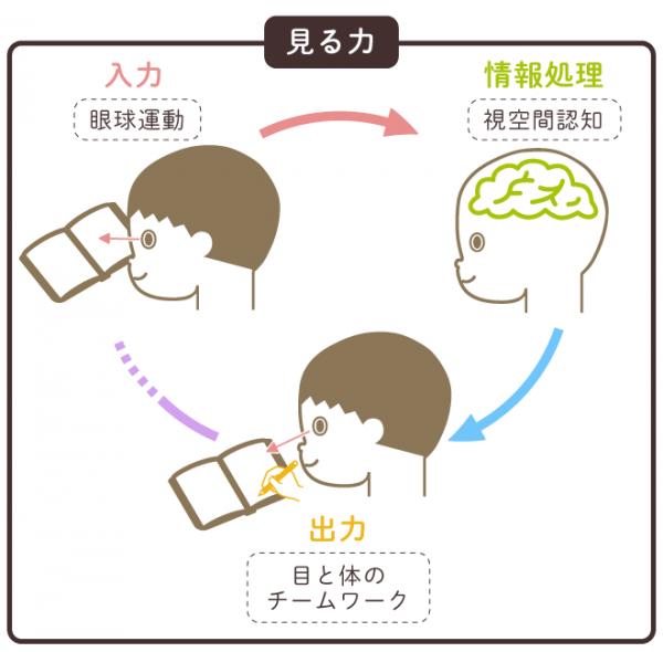 「授業を聞く力」を高めるノート・トレーニング -  …