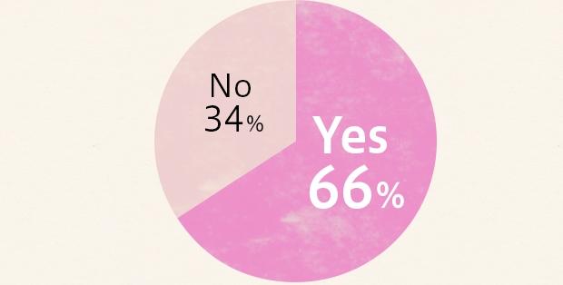調査対象:30~50代女性300名 20~40代男性200名/調査期間:2014年8月28日~29日/調査方法:インターネット調査/引用元:アンファー公式サイト