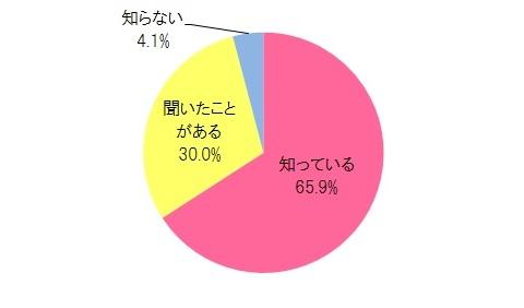 """旬の野菜で夏バテ防止!! """"夏野菜""""ってご存知ですか?"""