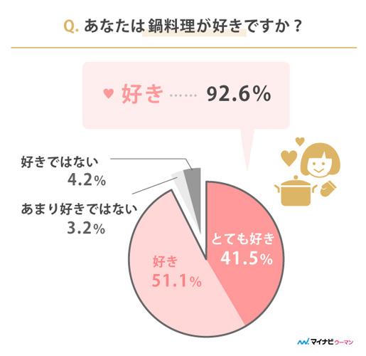 あなたは鍋料理が好きですか?グラフ
