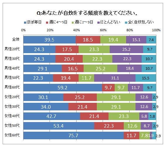 Q.あなたが自炊する頻度を教えてください。結果グラフ