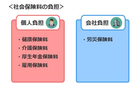 4~6月の残業は要注意!? 知って得する、サラリーマンの社会保険料の計算法(その1)