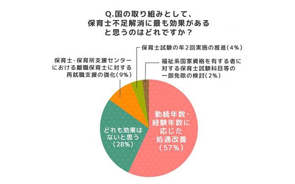 「国の取り組みとして、保育士不足解消に最も効果があると思うのはどれですか?」のアンケート回答グラフ