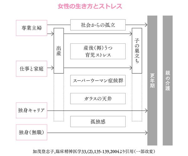 宇江佐りえ著「更年期をハッピーに生きる 幸年期メソッド」より、女性の生き方とストレスの図