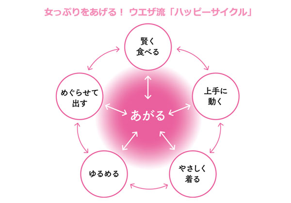 宇江佐りえ著『更年期をハッピーに生きる 幸年期メソッド』より「ハッピーサイクル」の図