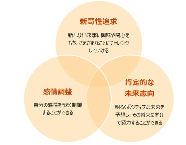 レジリエンスの3大要素
