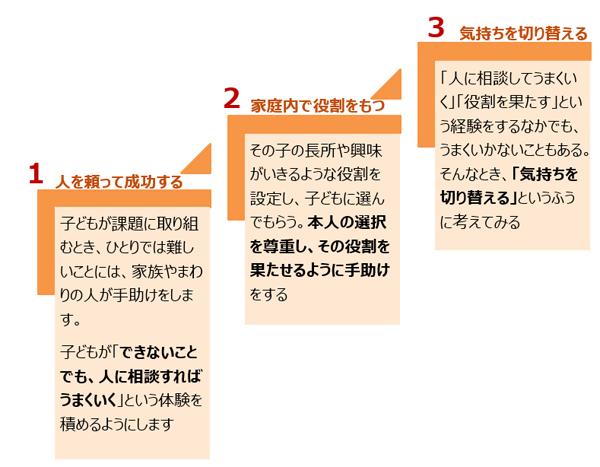 レジリエンスを育てる3つのステップ