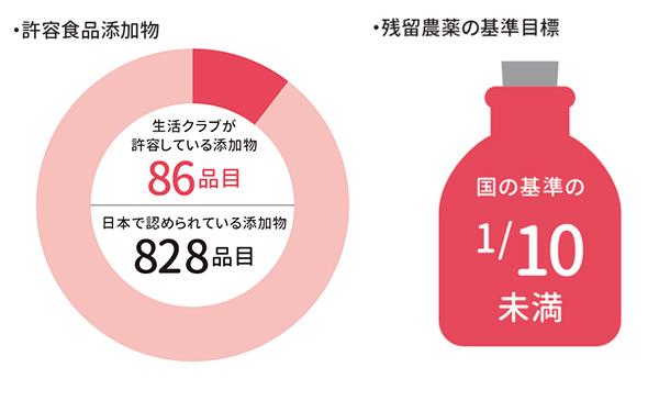 【左図】国が使用と認めた食品添加物820品目のうち、「生活クラブ」が許容している食品添加物は86品目。 【右図】残留農薬は国の基準の1/10未満を目標とするなど独自の厳しい農薬基準を設けている。(2019年6月6日現在)