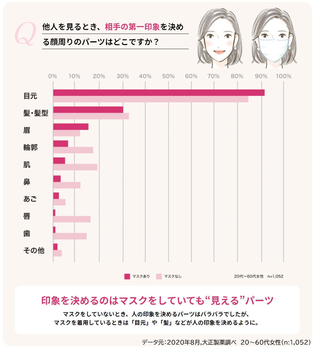 データ元:2020年8月,大正製薬調べ 20~60代女性(n:1,052)